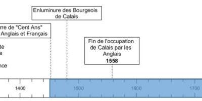 Estimer la durée ou l'ancienneté d'un fait / d'un phénomène – Exemple pour Calais