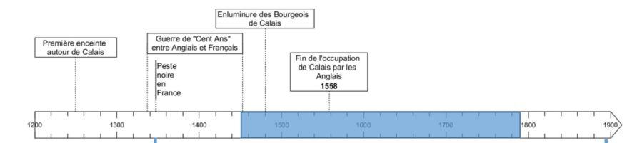 **Savoir – Pour caractériser la durée et l'ancienneté de faits et phénomènes qui ont marqué Calais