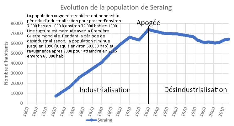 Identifier et caractériser les périodes d'industrialisation et de désindustrialisation à Seraing.