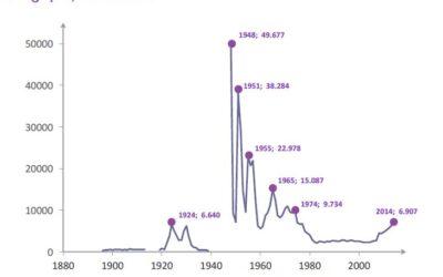 Identités et migrations – Situer dans le temps la migration des italiens (3e)