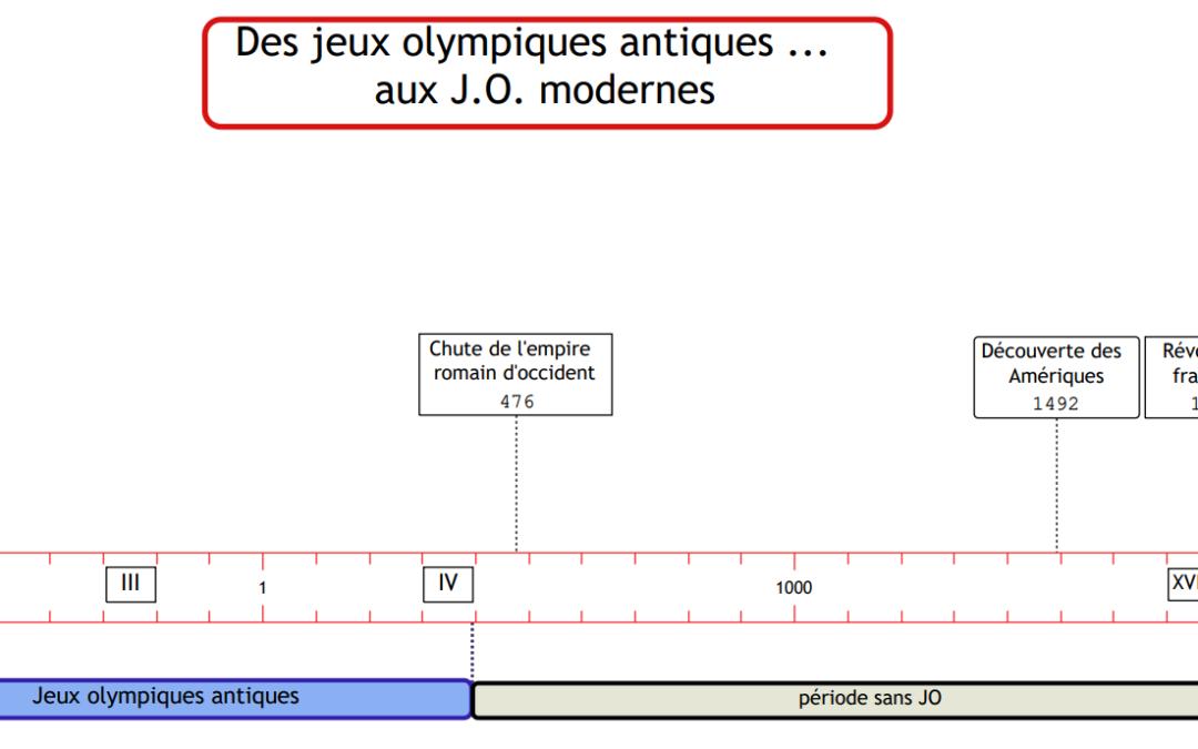 ** Situer des faits dans le temps en vue de mettre en évidence l'organisation du temps – Cas des jeux olympiques antiques et modernes  – 2/5 – 2/7 – 2/8