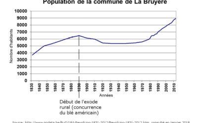 Caractériser l'évolution de la population de la commune de La Bruyère.