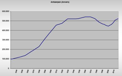 Créer des graphiques de l'évolution de la population